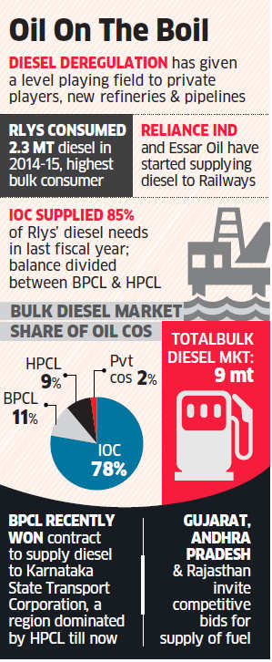 Oil companies get down to the fight, slug it out to wrest market dominance from IOC