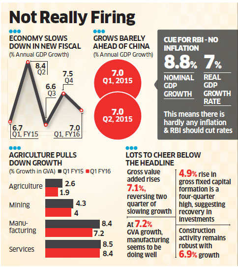 India's Q1 GDP growth disappoints at 7% versus 7.5% QoQ