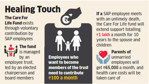SAP Labs announces Rs 1 lakh monthly aid to deceased staffers' families