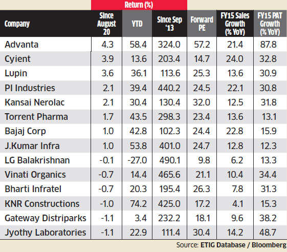 Lupin, Pfizer, PI Industries, other stocks bucked the trend; post strong profits