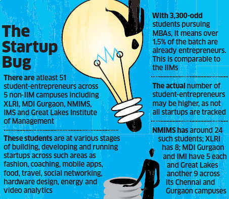 51 MBA students across 5 campuses double up as entrepreneurs