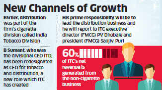 ITC plans to offer distribution networks to startups for a