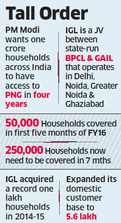 Indraprastha Gas unleashes intense marketing campaign to add 3 lakh households in FY16