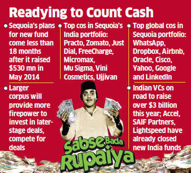 With new reserves, Sequoia to become largest India-focussed VC fund
