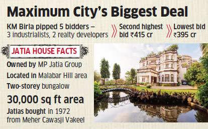Mumbai's largest-ever property deal: Kumar Mangalam Birla to