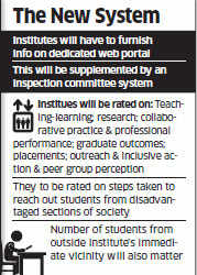 HRD Ministry to unveil a framework to rank higher education institutions