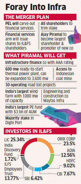 Piramal Enterprises likely to scoop up IL&FS in all-stock deal to create Rs 15,000 crore entity