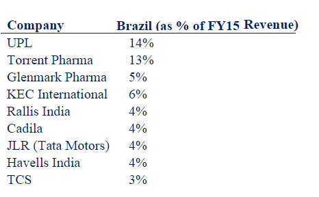 Direct hit: Brazil downgrade may hit a dozen Indian companies