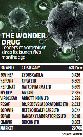 Can Indian generic makers find gold with a blockbuster Hepatitis C drug?