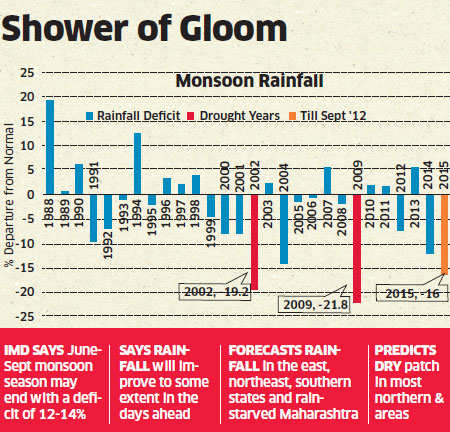With 14% rain deficit, this monsoon may end up among worst 3 in 30 years
