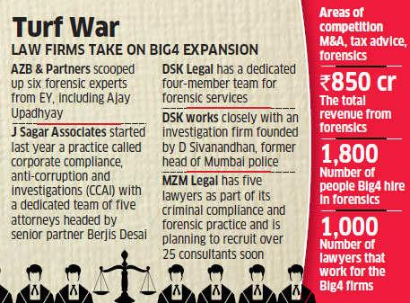 Turf War: Law firms take on Big 4 - EY, KPMG, PwC & Deloitte expansion