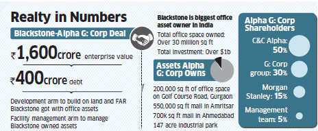 Blackstone realty division to buy out Alpha G: Corp for Rs 1,600
