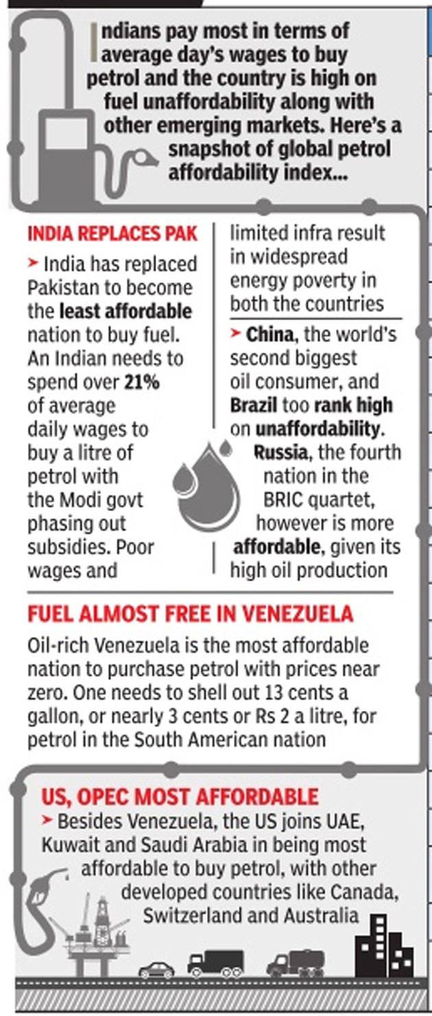 India least affordable to buy petrol