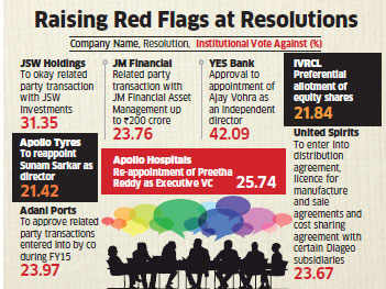 Shareholders, institutions aggressively challenge managements; vote against resolutions