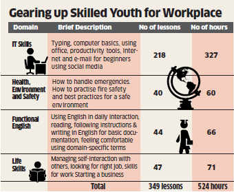 Narendra Modi government plans to make soft skills part of technical syllabus