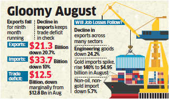 Gold imports jump 140% to $4.95 billion in August