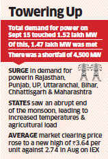 Indian Energy Exchange prices hit record high as power demand zooms past 1.50 lakh Mw