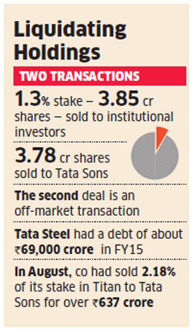 Tata Steel sells Tata Motors' shares for Rs 2,500 crore