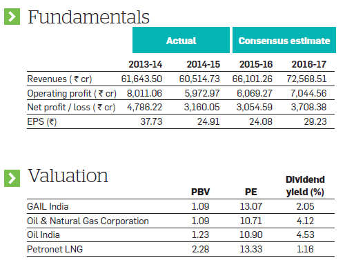 Bet on GAIL India for its reasonable valuations, positive long-term outlook