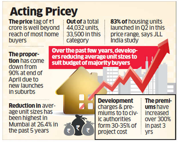 More than 2/3rd of unsold housing inventory in Mumbai priced over Rs 1 crore