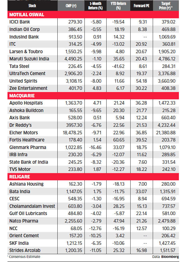 Brokerage picks: Which stocks to buy at current valuations