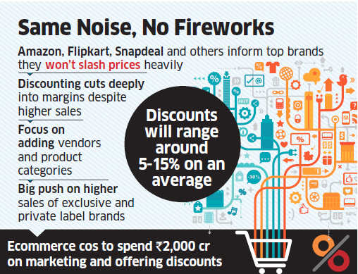 Electronics & mobiles may not be cheaper this diwali as ecommerce cos like Amazon, Flipkart to protect profit margins