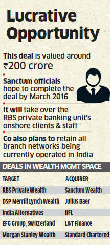Royal Bank of Scotland sells Indian private banking business to