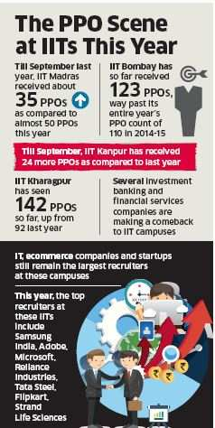 Jobs swing in: Pre-placement offers up 50% at IITs; highest compensation tops Rs 1 crore