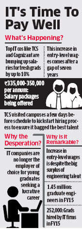 Knock-on effect: Startups force infotech biggies to raise fresher salaries