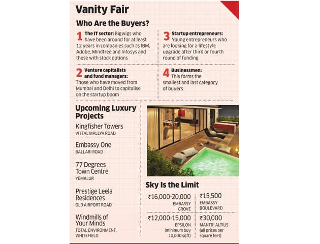 Luxurious homes showing flamboyant lifestyle becoming a status symbol in Bengaluru