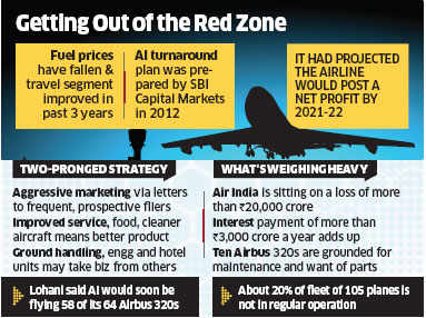 air india marketing strategy