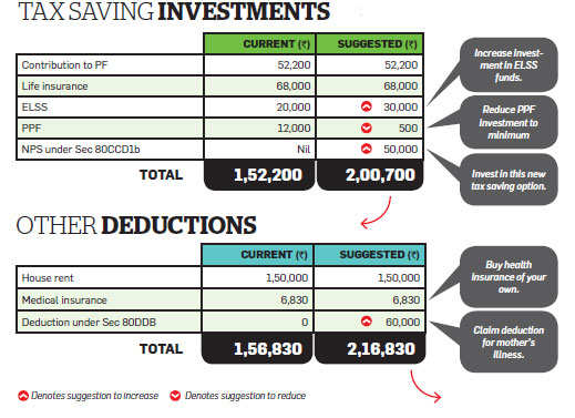 Save more, restructure your income to cut tax