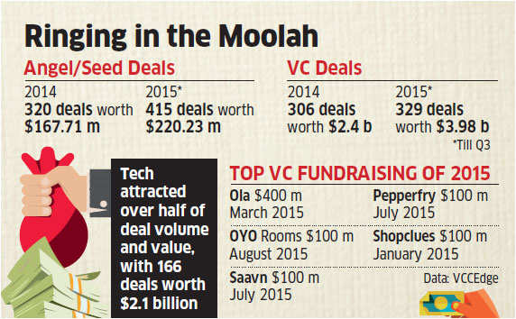 After hitting Rs 26,000 crore peak, VC investors may slow pace of deal-making on profit concerns