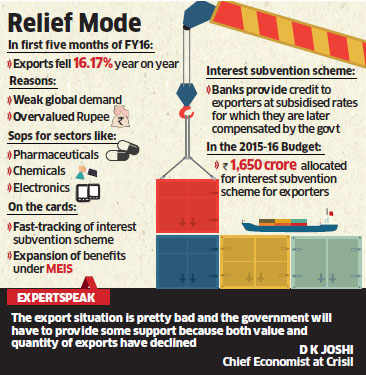 Government likely to extend export incentives in a bid to revive key sectors