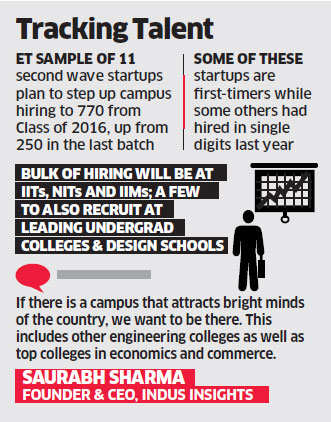 Startups plan over 3-fold jump in recruitments, eye top engineering, business schools
