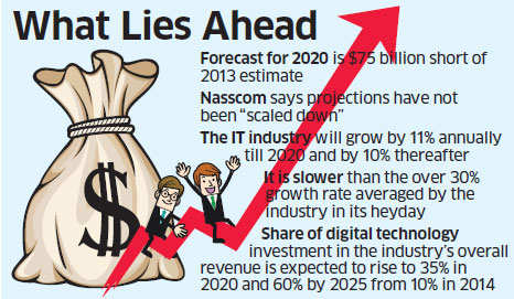 Nasscom estimates IT sector to log in $225 billion revenues by 2020
