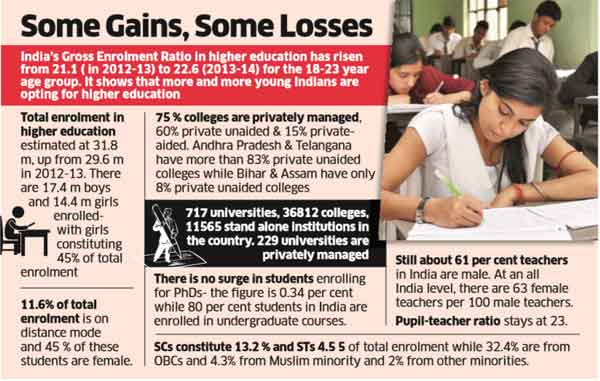 Bihar fares worst in higher education survey, only six colleges per lakh students