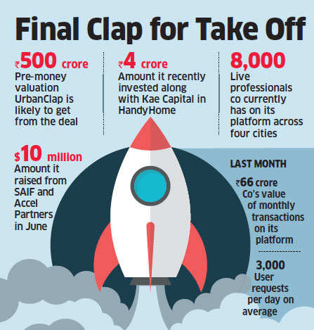 Urban-Clap in talks with Bessemer Venture Partners to raise Rs 200 crore