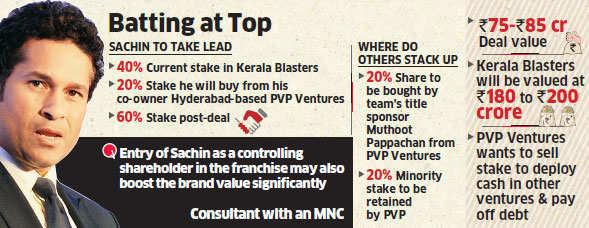 Sachin Tendulkar to buy 20% more stake to become majority stakeholder in Kerala Blasters
