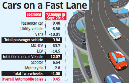 Passenger vehicle sales may grow 6-8% in FY 2015-16: SIAM