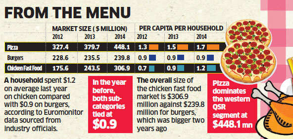 Chicken consumption growing at 12%, making India one of the fastest growing markets