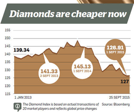What you should keep in mind when investing in diamonds
