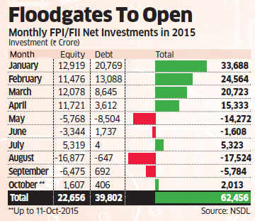 Fiis To Pump 2 55 Billion Into Indian Debt Market Ruset To Strengthen Further