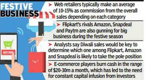 Flipkart eyes Rs 3k crore from 5-day sale