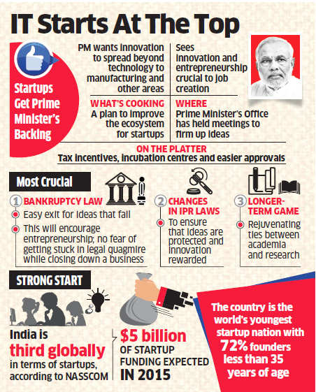 Startups may get tax breaks, incubation centres and easier approval to boost India's entrepreneurial spirit