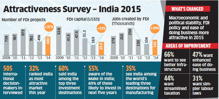 India most attractive global investment destination, China main competitor: EY Survey