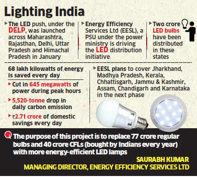 How government's LED bulb push is helping save Rs 2.71 crore every day