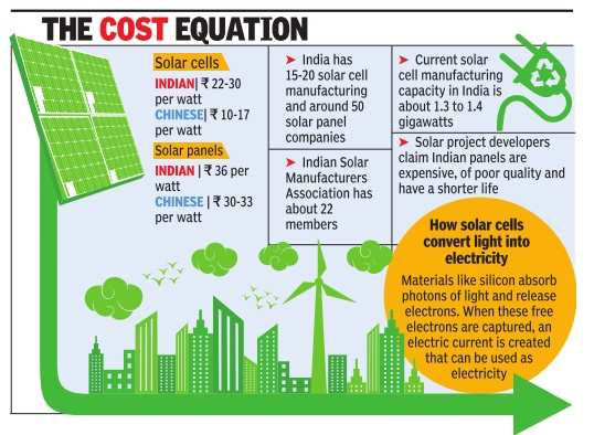 China rules India's solar power market; preference for foreign-made panels has firms struggling