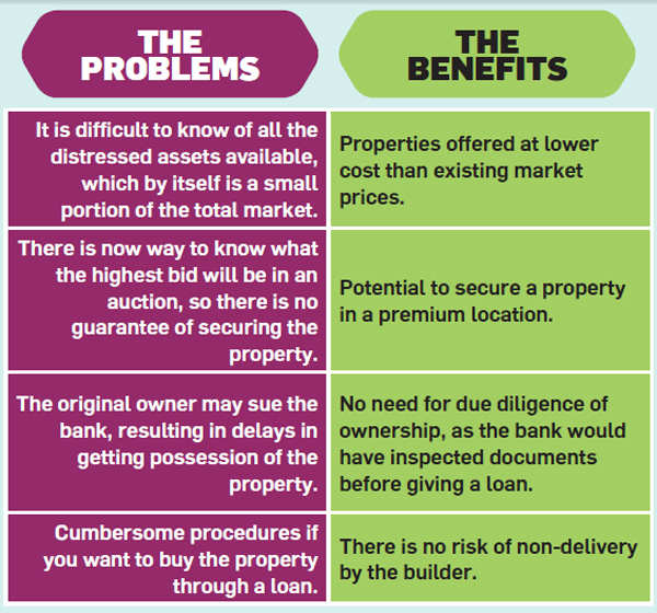 Should you buy distressed property if offered at a good price?
