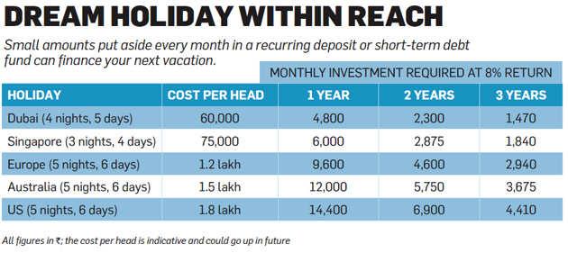 Planning a vacation? Dump high-cost loans, start saving instead